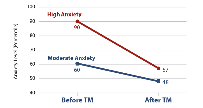 Effects of TM on Trait Anxiety